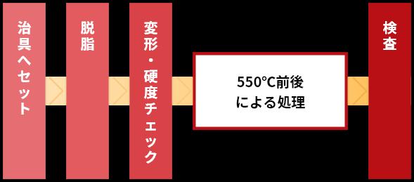 窒化処理の工程